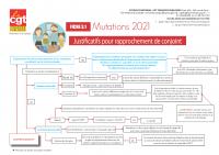 fiche_3_mutations_2021 justificatifs